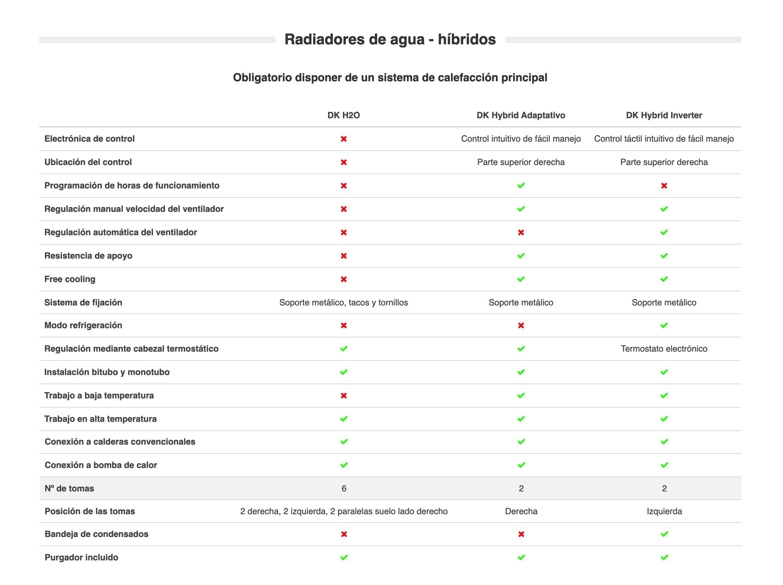Tabla comparativa de radiadores de agua Climastar