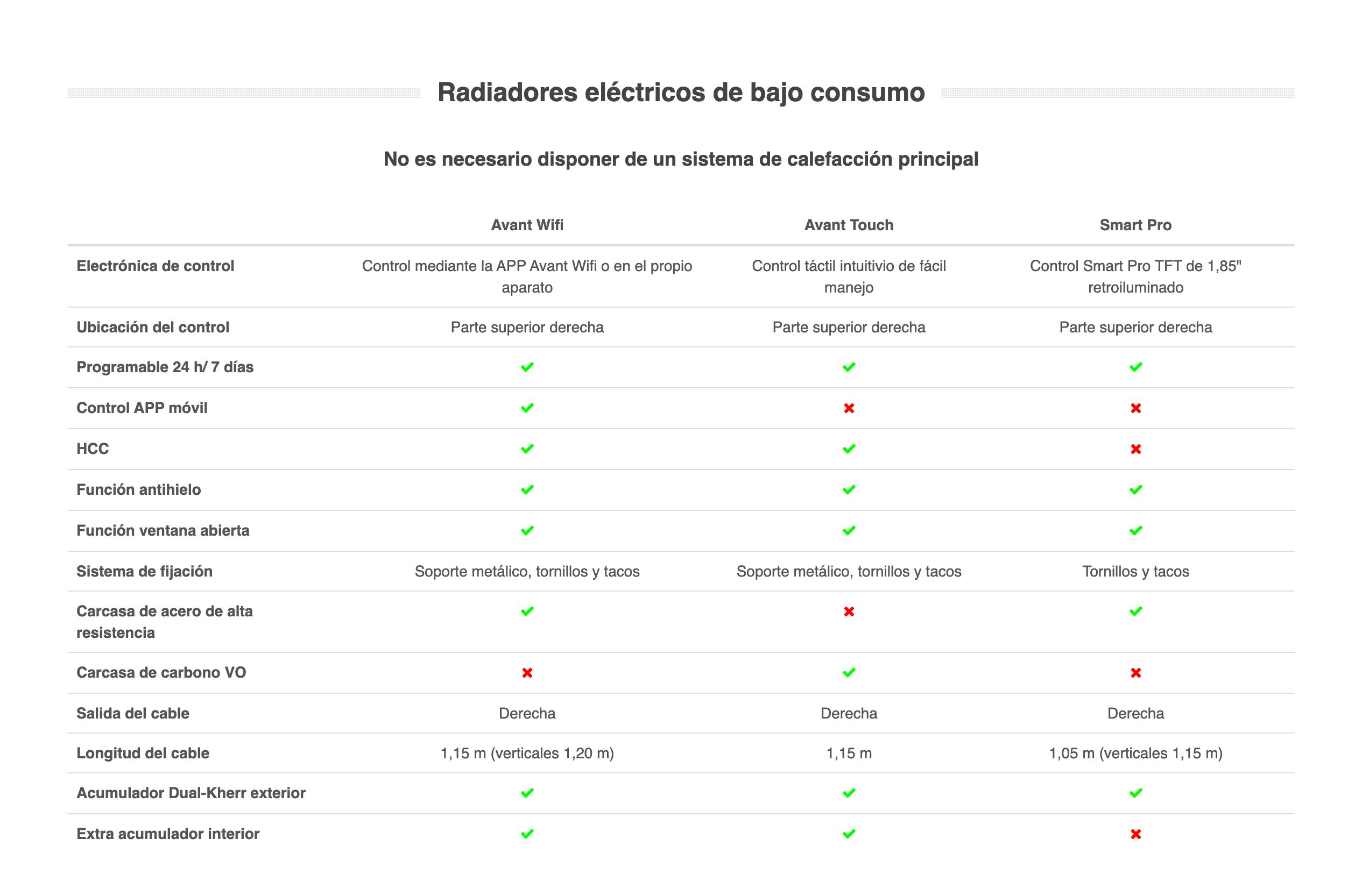 tabla comparativa de radiadores eléctricos Climastar